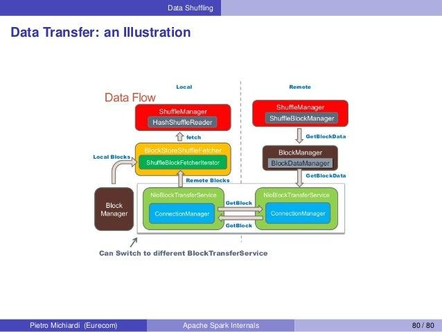 Data Shuffling Data Transfer: an Illustration Pietro Michiardi (Eurecom) Apache Spark Internals 80 / 80