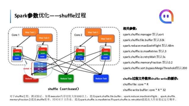 Spark参数优化——shuffle过程 shuffle(sort based) shuffle过程文件数和shuflle write的缓存: shuffle file: core * R shuffle write buffer: core ...