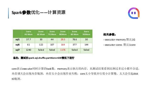 Spark参数优化——计算资源 1core 4G Mem 2core 6G Mem 2core 7G Mem 2core 8GMem 3core 6G Mem 3core 9GMem sql1 37.7 30 44 29.5 78.6 30 s...