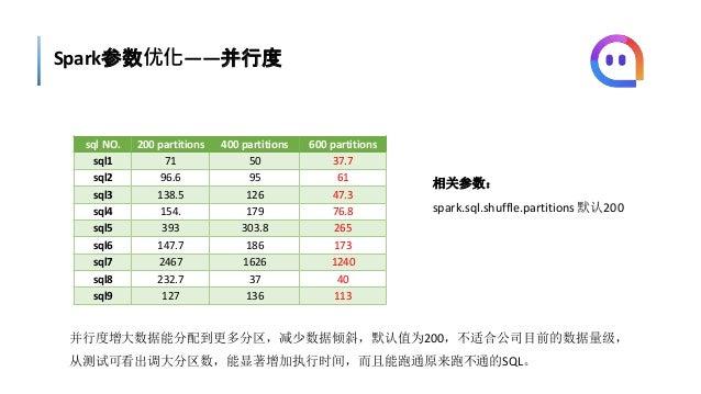 Spark参数优化——并行度 sql NO. 200 partitions 400 partitions 600 partitions sql1 71 50 37.7 sql2 96.6 95 61 sql3 138.5 126 47.3 sq...