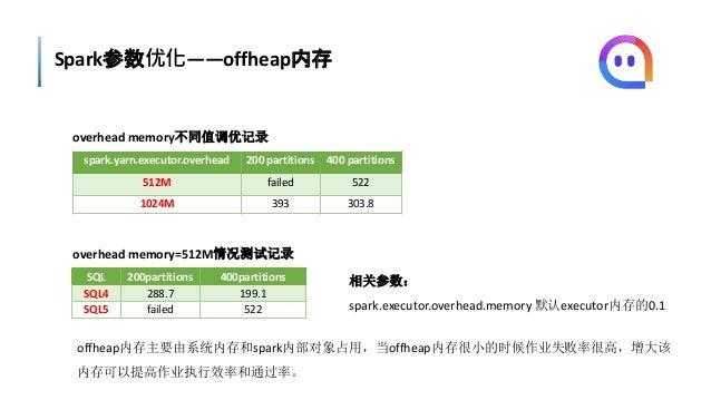 Spark参数优化——offheap内存 spark.yarn.executor.overhead 200 partitions 400 partitions 512M failed 522 1024M 393 303.8 SQL 200par...