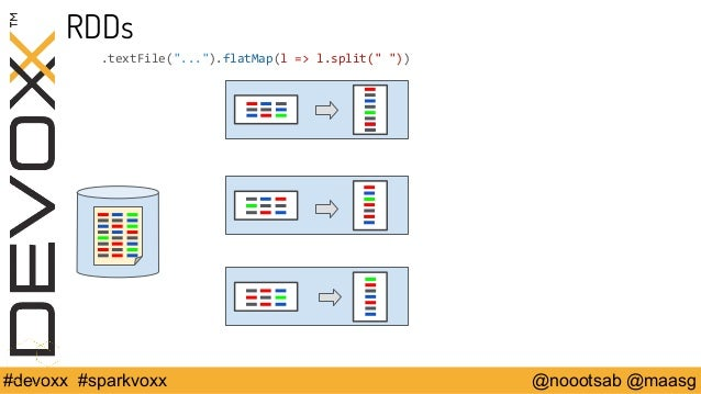 "RDDs  .textFile(""..."").flatMap(l => l.split("" ""))  #devoxx #sparkvoxx @noootsab @maasg"