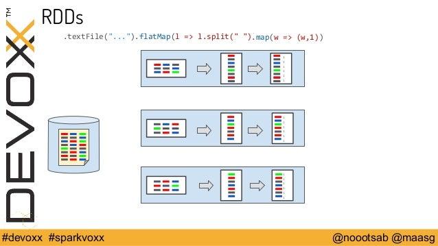 """RDDs  .textFile(""""..."""").flatMap(l => l.split("""" """").)map(w => (w,1))  111111  111111  111111  #devoxx #sparkvoxx @noootsab @m..."""