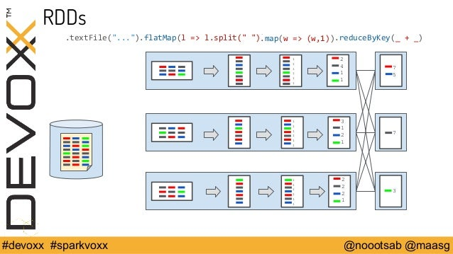 "RDDs  .textFile(""..."").flatMap(l => l.split("" "").)map(w => (w,1))  111111  111111  111111  .reduceByKey(_ + _)  2411  3121..."