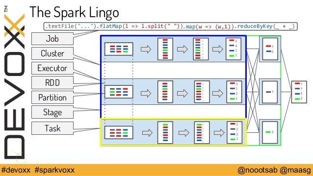 """The Spark Lingo  .textFile(""""..."""").flatMap(l => l.split("""" """")).map(w => (w,1))  111111  111111  111111  .reduceByKey(_ + _) ..."""