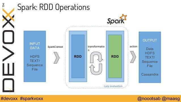 Spark: RDD Operations  INPUT  DATA  HDFS  TEXT/  Sequence  File  RDD  SparkContext  RDD  OUTPUT  Data  HDFS  TEXT/  Sequen...