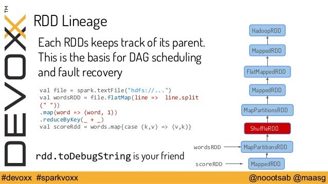 RDD Lineage  Each RDDs keeps track of its parent.  This is the basis for DAG scheduling  and fault recovery  val file = sp...