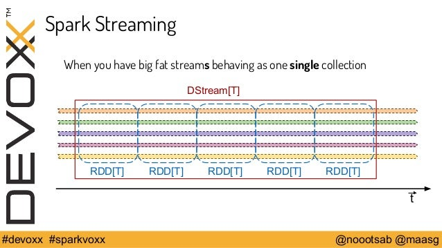 Spark Streaming  When you have big fat streams behaving as one single collection  t  DStream[T]  RDD[T] RDD[T] RDD[T] RDD[...