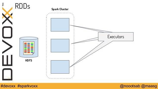 RDDs  Executors  Spark Cluster  HDFS  #devoxx #sparkvoxx @noootsab @maasg