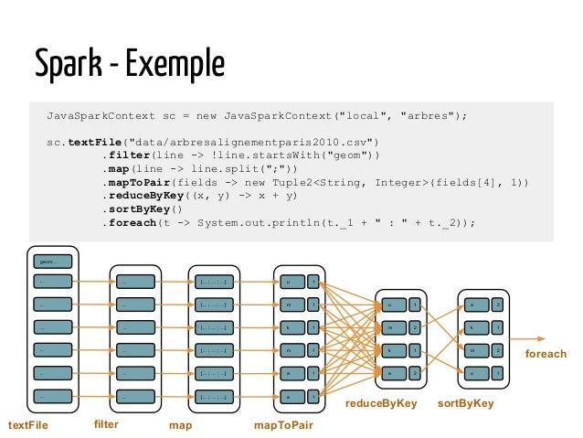 """Spark - Exemple JavaSparkContext sc = new JavaSparkContext(""""local"""", """"arbres""""); sc.textFile(""""data/arbresalignementparis2010..."""