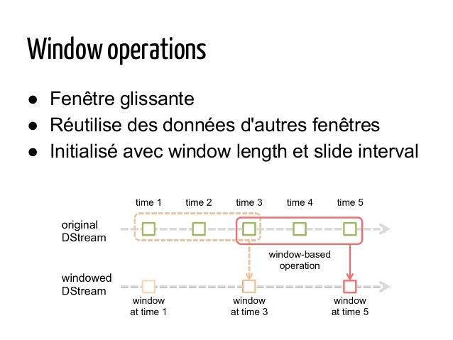 Window operations ● Fenêtre glissante ● Réutilise des données d'autres fenêtres ● Initialisé avec window length et slide i...
