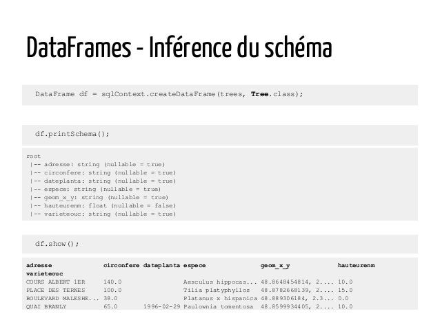 DataFrames - Inférence du schéma DataFrame df = sqlContext.createDataFrame(trees, Tree.class); adresse circonfere dateplan...