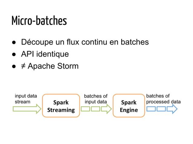 Micro-batches ● Découpe un flux continu en batches ● API identique ● ≠ Apache Storm