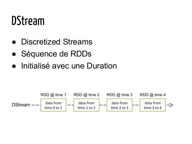 DStream ● Discretized Streams ● Séquence de RDDs ● Initialisé avec une Duration