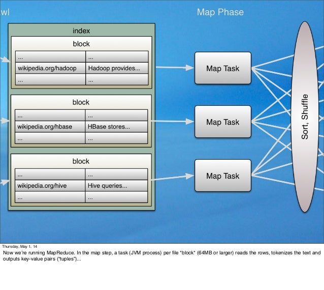 Thursday, May 1, 14 Now we're running MapReduce. In the map step, a task (JVM process) per file *block* (64MB or larger) re...