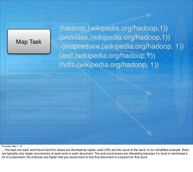 Map Task (hadoop,(wikipedia.org/hadoop,1)) (mapreduce,(wikipedia.org/hadoop, 1)) (hdfs,(wikipedia.org/hadoop, 1)) (provide...