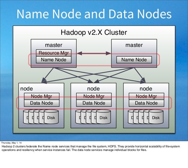 Hadoop v2.X Cluster node DiskDiskDiskDiskDisk Node Mgr Data Node node DiskDiskDiskDiskDisk Node Mgr Data Node node DiskDis...