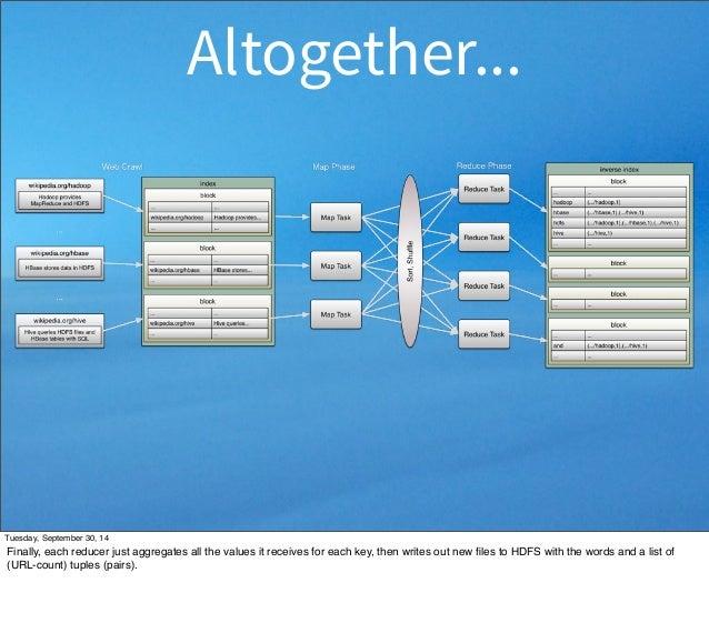 Altogether...  Tuesday, September 30, 14  Finally, each reducer just aggregates all the values it receives for each key, t...