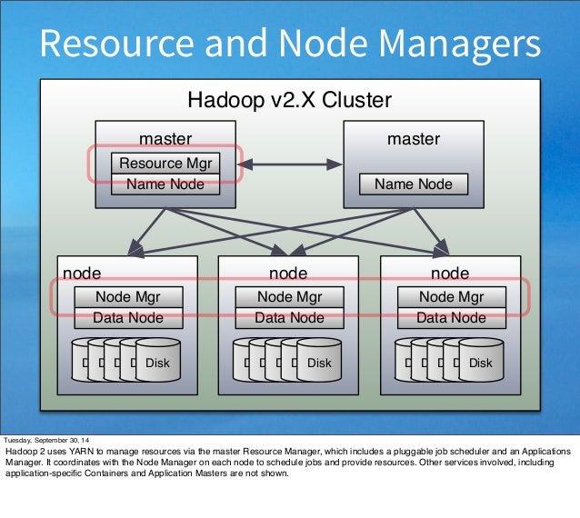 Resource and Node Managers  Hadoop v2.X Cluster  node  Node Mgr  Data Node  DiskDiskDiskDiskDisk  node  Node Mgr  Data Nod...