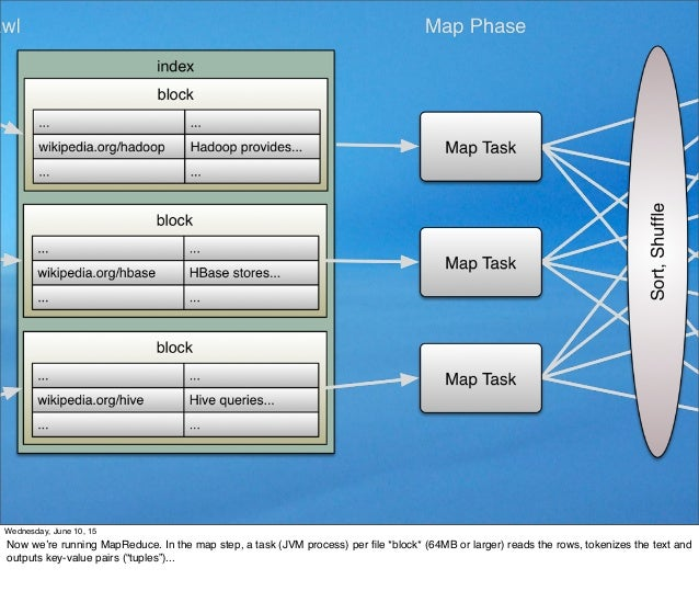 Wednesday, June 10, 15 Now we're running MapReduce. In the map step, a task (JVM process) per file *block* (64MB or larger)...