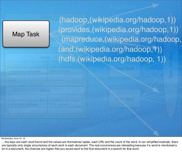 Map Task (hadoop,(wikipedia.org/hadoop,1)) (mapreduce,(wikipedia.org/hadoop, (hdfs,(wikipedia.org/hadoop, 1)) (provides,(w...