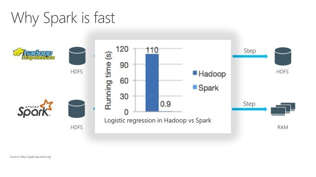 Spark as a Service with Azure Databricks
