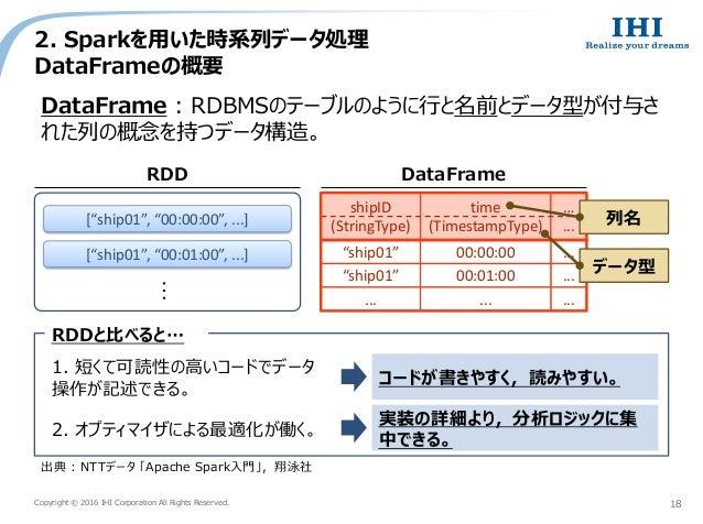 Copyright © 2016 IHI Corporation All Rights Reserved. 2. Sparkを用いた時系列データ処理 DataFrameの概要 18 出典 : NTTデータ 「Apache Spark入門」,翔泳...