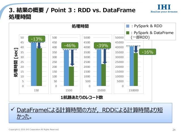 Copyright © 2016 IHI Corporation All Rights Reserved. 3. 結果の概要 / Point 3 : RDD vs. DataFrame 処理時間 24  DataFrameによる計算時間の方が...