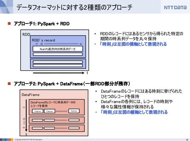 32Copyright © 2016 NTT DATA Corporation  アプローチ1: PySpark + RDD  アプローチ2: PySpark + DataFrame(一部RDD部分が残存) データフォーマットに対する2種類...