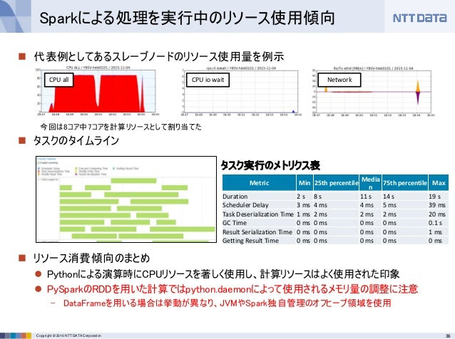 36Copyright © 2016 NTT DATA Corporation  代表例としてあるスレーブノードのリソース使用量を例示  タスクのタイムライン  リソース消費傾向のまとめ  Pythonによる演算時にCPUリソースを著し...