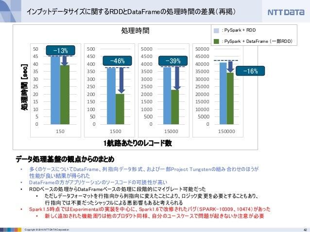 42Copyright © 2016 NTT DATA Corporation インプットデータサイズに関するRDDとDataFrameの処理時間の差異(再掲) データ処理基盤の観点からのまとめ • 多くのケースについてDataFrame、列指...