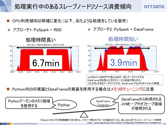 43Copyright © 2016 NTT DATA Corporation  CPU利用傾向は明確に変化(以下、似たような処理をしている箇所)  PythonRDDの実装とDataFrameの実装を併用する場合はメモリのチューニングに注...