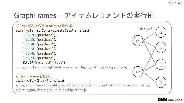 """/ 45 GraphFrames – アイテムレコメンドの実行例 15 // Edge(辺)となるDataFrameを作成 scala> val e = sqlContext.createDataFrame(List(   (0L, 2L, """"..."""