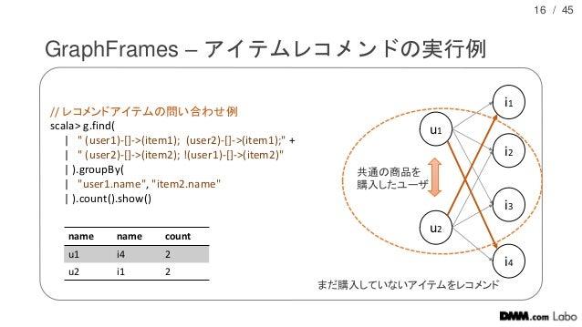 "/ 45 GraphFrames – アイテムレコメンドの実行例 16 // レコメンドアイテムの問い合わせ例 scala> g.find(   "" (user1)-[]->(item1); (user2)-[]->(item1);"" +   ..."