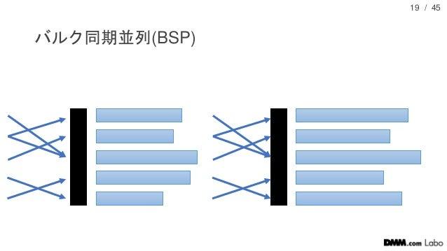 / 45 バルク同期並列(BSP) 19