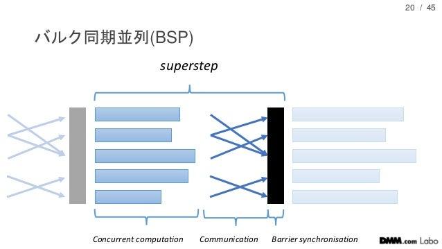 / 45 バルク同期並列(BSP) 20 Concurrent computation Communication Barrier synchronisation superstep