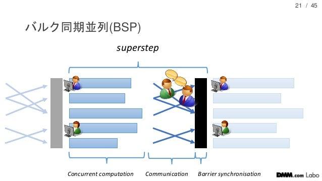 / 45 バルク同期並列(BSP) 21 Concurrent computation Communication Barrier synchronisation superstep