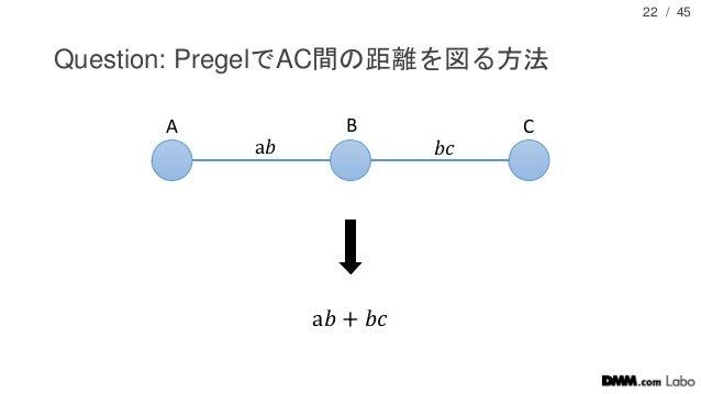 / 45 Question: PregelでAC間の距離を図る方法 22 A B C a𝑏 + 𝑏𝑐 a𝑏 𝑏𝑐