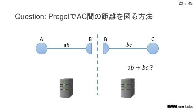 / 45 Question: PregelでAC間の距離を図る方法 23 A B CB a𝑏 𝑏𝑐 a𝑏 + 𝑏𝑐 ?