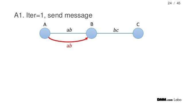 / 45 A1. Iter=1, send message 24 A B C a𝑏 𝑏𝑐 a𝑏