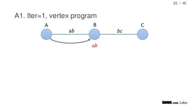/ 45 A1. Iter=1, vertex program 25 A B C a𝑏 𝑏𝑐 a𝑏