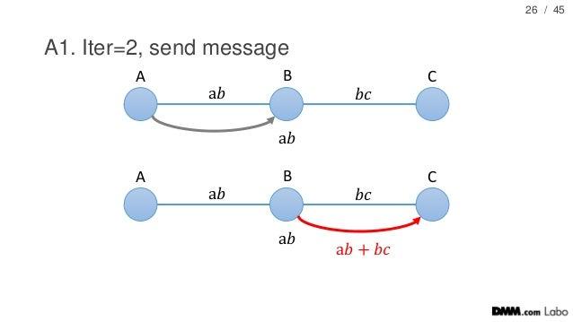 / 45 A1. Iter=2, send message 26 A B C a𝑏 𝑏𝑐 a𝑏 A B C a𝑏 𝑏𝑐 a𝑏 a𝑏 + 𝑏𝑐