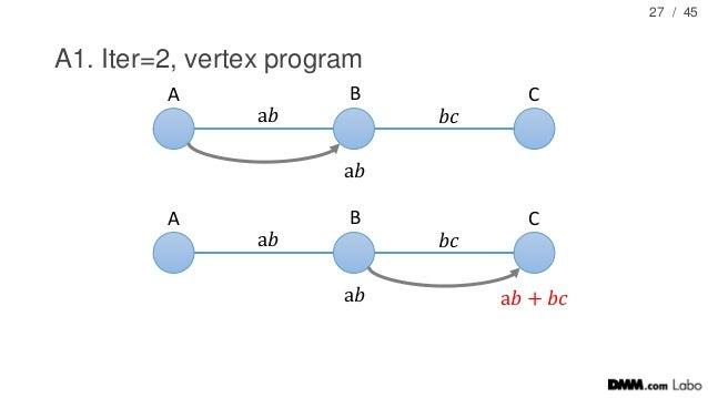 / 45 A1. Iter=2, vertex program 27 A B C a𝑏 𝑏𝑐 a𝑏 A B C a𝑏 𝑏𝑐 a𝑏 a𝑏 + 𝑏𝑐