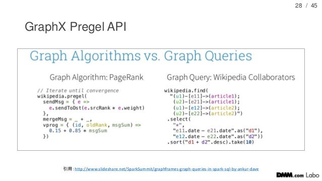 / 45 GraphX Pregel API 28 引用:http://www.slideshare.net/SparkSummit/graphframes-graph-queries-in-spark-sql-by-ankur-dave