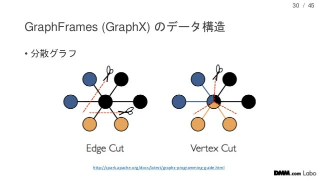/ 45 GraphFrames (GraphX) のデータ構造 • 分散グラフ 30 http://spark.apache.org/docs/latest/graphx-programming-guide.html