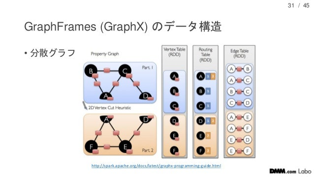 / 45 GraphFrames (GraphX) のデータ構造 • 分散グラフ 31 http://spark.apache.org/docs/latest/graphx-programming-guide.html