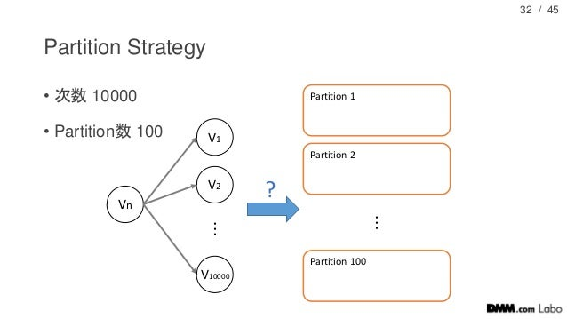 / 45 Partition Strategy • 次数 10000 • Partition数 100 32 Vn V1 V2 V10000 ・ ・ ・ Partition 1 Partition 2 Partition 100 ・ ・ ・ ?