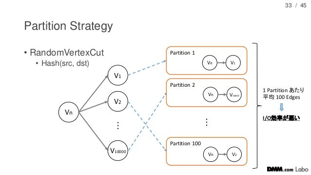 / 45 Partition Strategy • RandomVertexCut • Hash(src, dst) 33 Vn V1 V2 V10000 ・ ・ ・ Partition 1 Partition 2 Partition 100 ...
