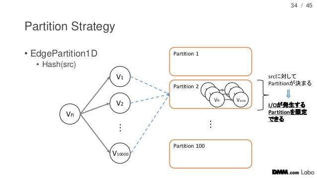 / 45 Partition Strategy • EdgePartition1D • Hash(src) 34 Vn V1 V2 V10000 ・ ・ ・ Partition 1 Partition 2 Partition 100 ・ ・ ・...