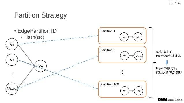 / 45 Partition Strategy • EdgePartition1D • Hash(src) 35 Vn V1 V2 V10000 ・ ・ ・ Partition 1 Partition 2 Partition 100 ・ ・ ・...